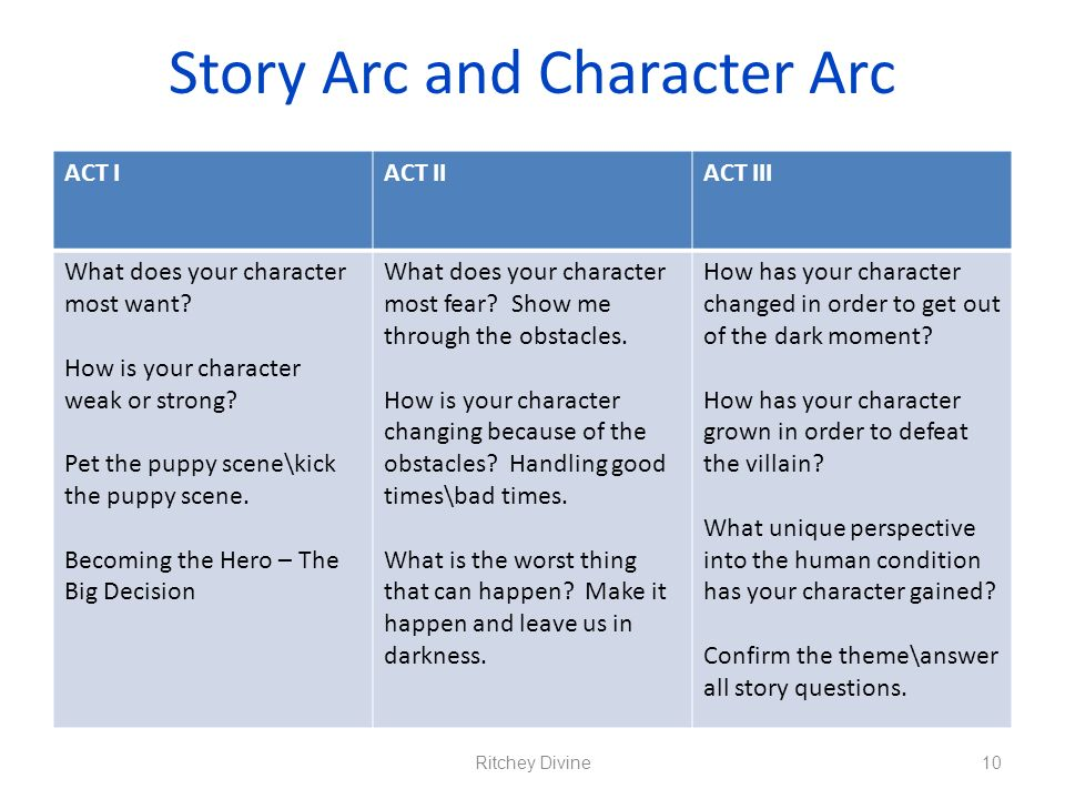 Story Arc and Character Arc ACT IACT IIACT III What does your character most want? How is your character weak or strong? Pet the puppy scene\kick the