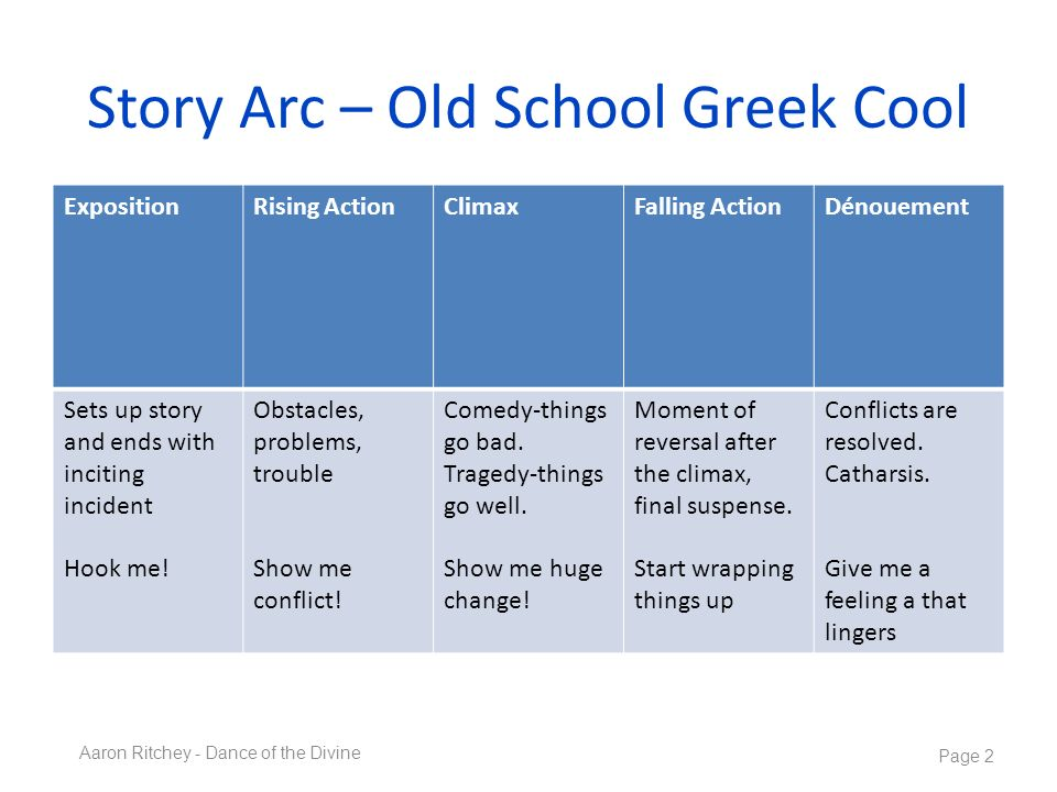 Story Arc – Old School Greek Cool ExpositionRising ActionClimaxFalling ActionDénouement Sets up story and ends with inciting incident Hook me! Obstacl