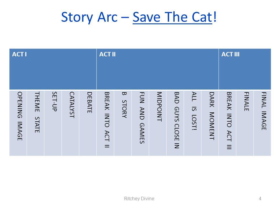 Story Arc – Save The Cat! ACT IACT IIACT III OPENING IMAGETHEME STATE SET-UPCATALYSTDEBATEBREAK INTO ACT IIB STORY FUN AND GAMES MIDPOINTBAD GUYS CLOS