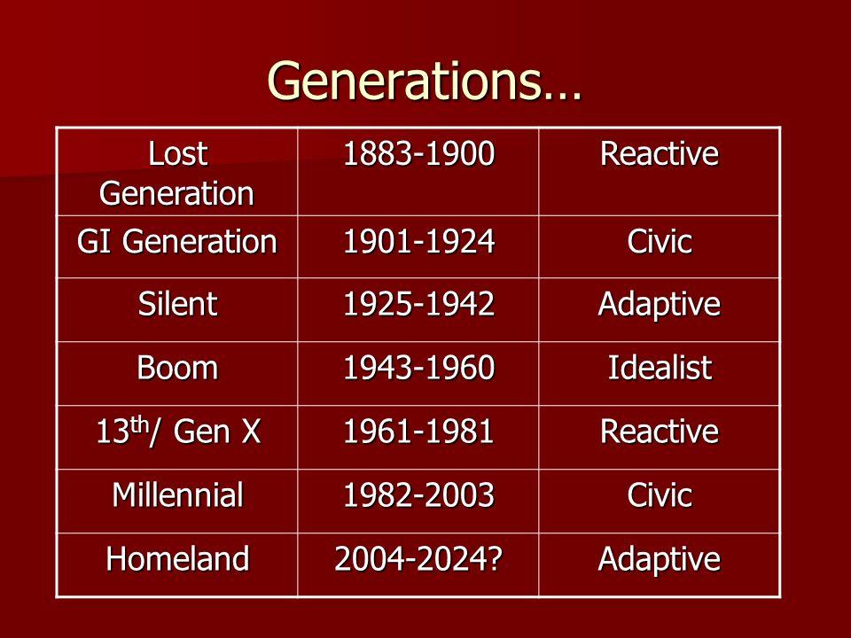 Generations… Lost Generation 1883-1900Reactive GI Generation 1901-1924Civic Silent1925-1942Adaptive Boom1943-1960Idealist 13 th / Gen X 1961-1981React