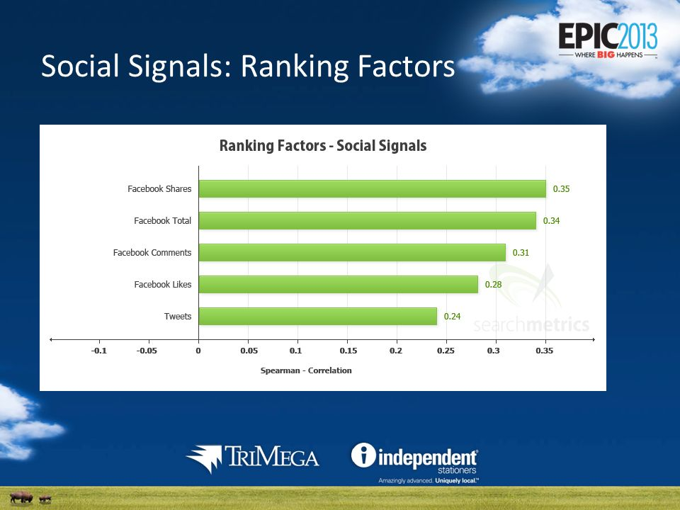 Social Signals: Ranking Factors