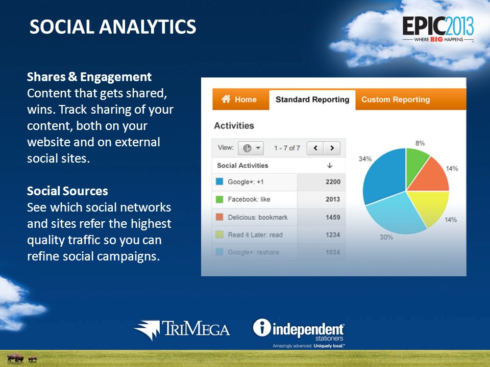 SOCIAL ANALYTICS Shares & Engagement Content that gets shared, wins.
