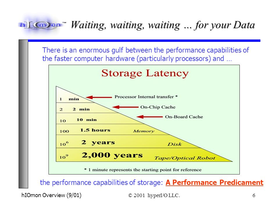 hIOmon Overview (9/01) © 2001 hyperI/O LLC. 6 There is an enormous gulf between the performance capabilities of the faster computer hardware (particul