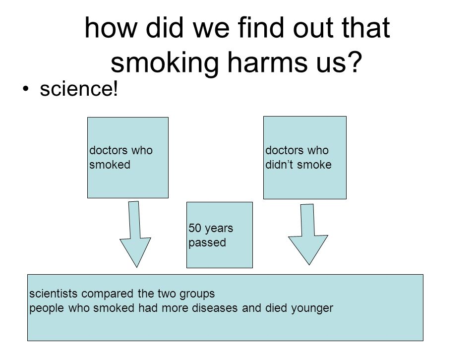 how did we find out that smoking harms us. science.