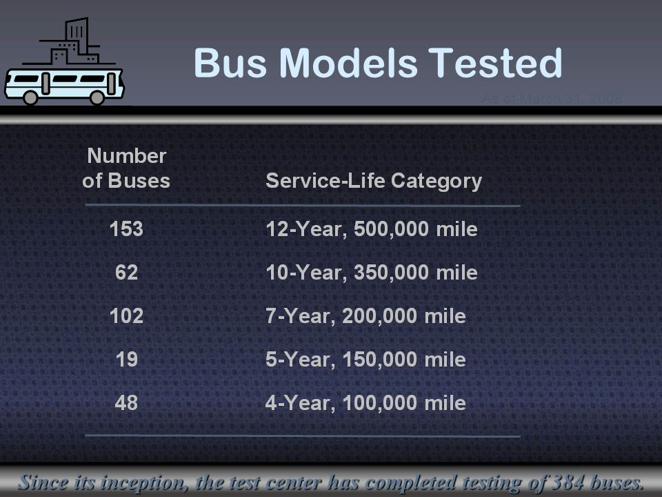 Bus Models Tested Since its inception, the test center has completed testing of 384 buses.