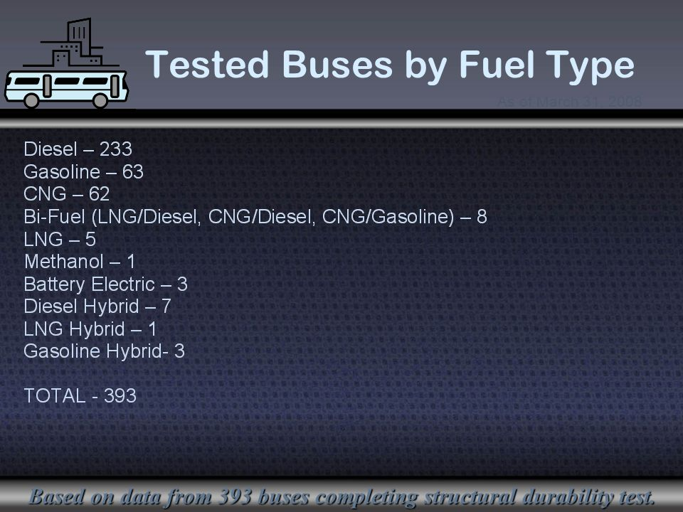 Tested Buses by Fuel Type Based on data from 393 buses completing structural durability test.