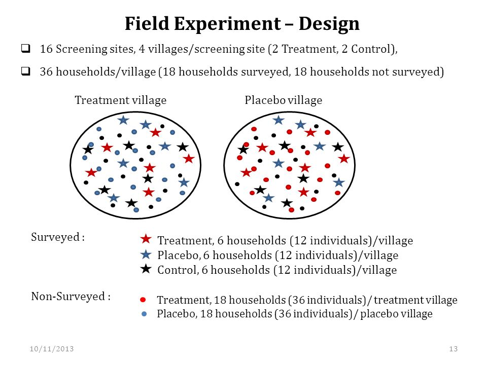 Surveyed : Treatment, 6 households (12 individuals)/village Placebo, 6 households (12 individuals)/village Control, 6 households (12 individuals)/village Non-Surveyed : Treatment, 18 households (36 individuals)/ treatment village Placebo, 18 households (36 individuals)/ placebo village Treatment villagePlacebo village 16 Screening sites, 4 villages/screening site (2 Treatment, 2 Control), 36 households/village (18 households surveyed, 18 households not surveyed) Field Experiment – Design 10/11/201313