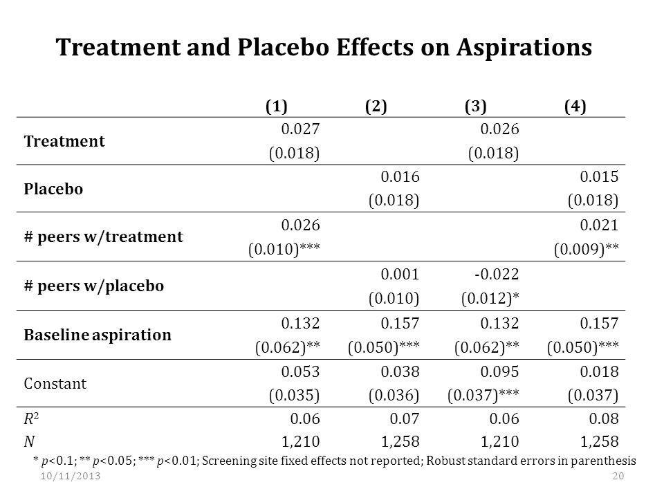 Treatment and Placebo Effects on Aspirations (1)(2)(3)(4) Treatment 0.027 0.026 (0.018) Placebo 0.016 0.015 (0.018) # peers w/treatment 0.026 0.021 (0.010)*** (0.009)** # peers w/placebo 0.001-0.022 (0.010)(0.012)* Baseline aspiration 0.1320.1570.1320.157 (0.062)**(0.050)***(0.062)**(0.050)*** Constant 0.0530.0380.0950.018 (0.035)(0.036)(0.037)***(0.037) R2R2 0.060.070.060.08 N1,2101,2581,2101,258 * p<0.1; ** p<0.05; *** p<0.01; Screening site fixed effects not reported; Robust standard errors in parenthesis 10/11/201320