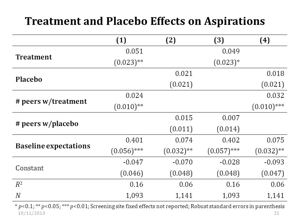 Treatment and Placebo Effects on Aspirations * p<0.1; ** p<0.05; *** p<0.01; Screening site fixed effects not reported; Robust standard errors in parenthesis (1)(2)(3)(4) Treatment 0.051 0.049 (0.023)** (0.023)* Placebo 0.021 0.018 (0.021) # peers w/treatment 0.024 0.032 (0.010)** (0.010)*** # peers w/placebo 0.0150.007 (0.011)(0.014) Baseline expectations 0.4010.0740.4020.075 (0.056)***(0.032)**(0.057)***(0.032)** Constant -0.047-0.070-0.028-0.093 (0.046)(0.048) (0.047) R2R2 0.160.060.160.06 N1,0931,1411,0931,141 10/11/201321