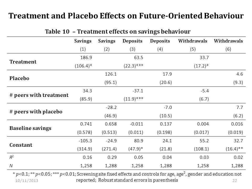 Treatment and Placebo Effects on Future-Oriented Behaviour Savings Deposits Withdrawals (1)(2)(3)(4)(5)(6) Treatment 186.9 63.5 33.7 (106.4)* (22.3)*** (17.2)* Placebo 126.1 17.9 4.6 (95.1) (20.6) (9.3) # peers with treatment 34.3 -37.1 -5.4 (85.9) (11.9)*** (6.7) # peers with placebo -28.2 -7.0 7.7 (46.9) (10.5) (6.2) Baseline savings 0.7410.658-0.0110.1370.0040.016 (0.578)(0.513)(0.011)(0.198)(0.017)(0.019) Constant -105.3-24.980.924.155.232.7 (314.9)(271.4)(47.9)*(21.8)(108.1)(16.4)** R2R2 0.160.290.050.040.030.02 N1,2581,2881,2581,2881,2581,288 * p<0.1; ** p<0.05; *** p<0.01; Screening site fixed effects and controls for age, age², gender and education not reported; Robust standard errors in parenthesis Table 10 – Treatment effects on savings behaviour 10/11/201322