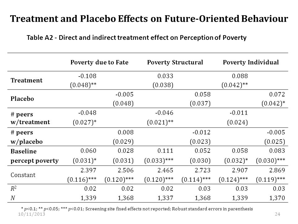 Treatment and Placebo Effects on Future-Oriented Behaviour Table A2 - Direct and indirect treatment effect on Perception of Poverty * p<0.1; ** p<0.05; *** p<0.01; Screening site fixed effects not reported; Robust standard errors in parenthesis Poverty due to FatePoverty StructuralPoverty Individual Treatment -0.108 0.033 0.088 (0.048)** (0.038) (0.042)** Placebo -0.005 0.058 0.072 (0.048) (0.037) (0.042)* # peers w/treatment -0.048 -0.046 -0.011 (0.027)* (0.021)** (0.024) # peers w/placebo 0.008 -0.012 -0.005 (0.029) (0.023) (0.025) Baseline percept poverty 0.0600.0280.1110.0520.0580.083 (0.031)*(0.031)(0.033)***(0.030)(0.032)*(0.030)*** Constant 2.3972.5062.4652.7232.9072.869 (0.116)***(0.120)*** (0.114)***(0.124)***(0.119)*** R2R2 0.02 0.03 N 1,3391,3681,3371,3681,3391,370 10/11/201324
