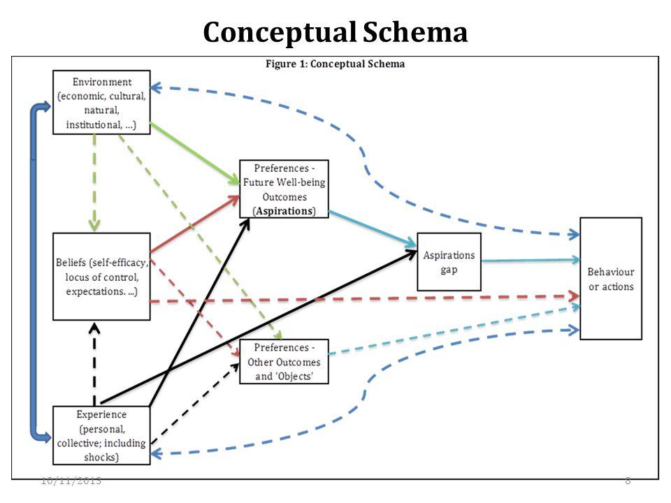 Conceptual Schema 10/11/20138