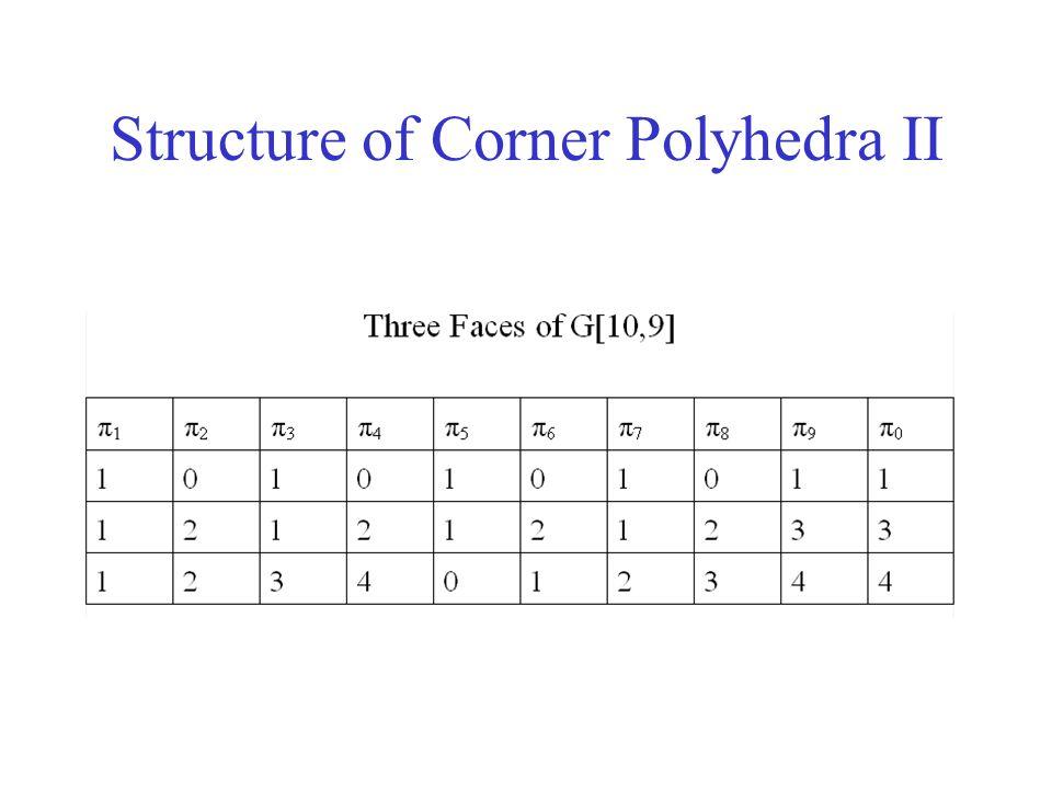 Structure of Corner Polyhedra II