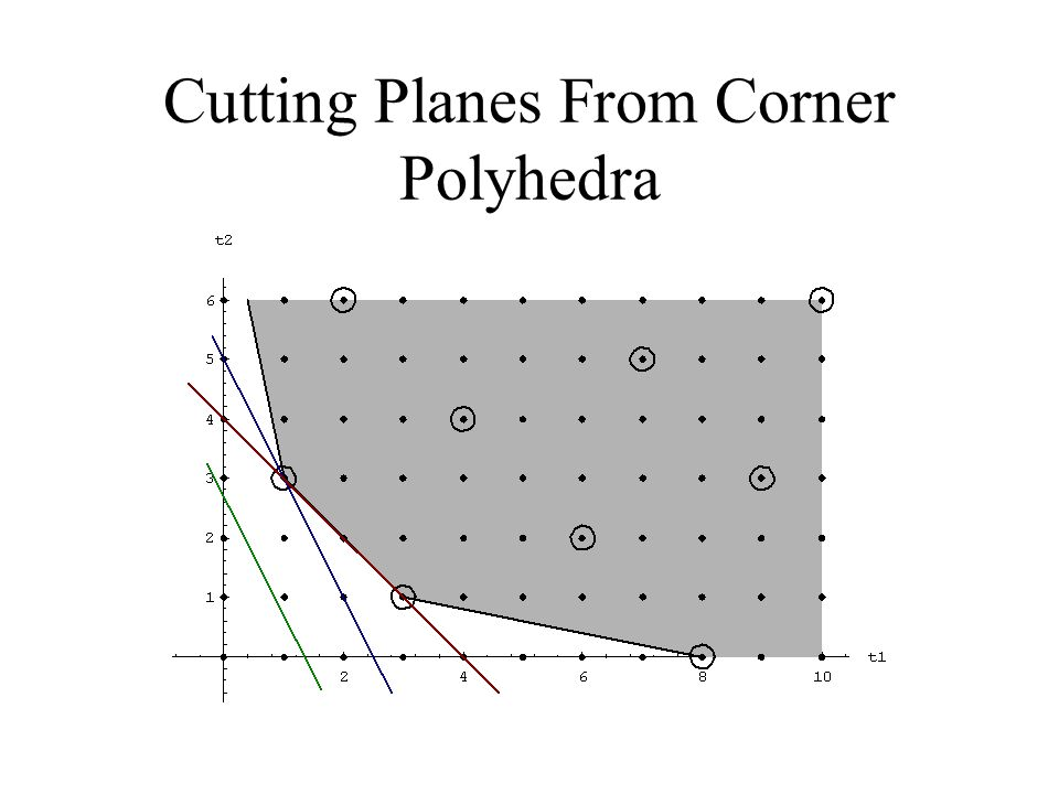 Cutting Planes From Corner Polyhedra