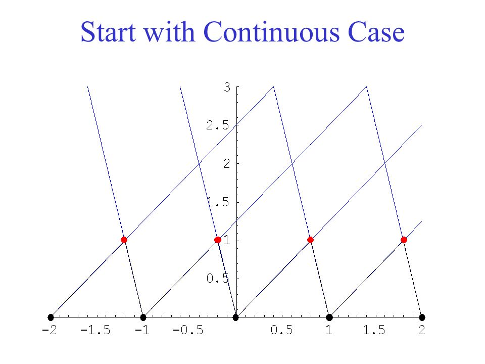 Start with Continuous Case