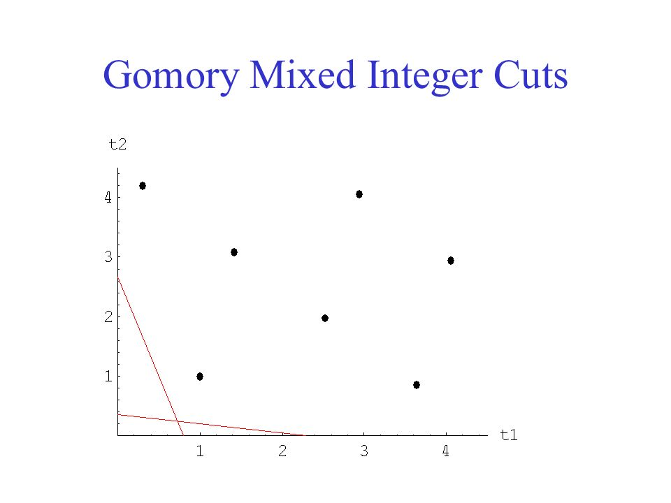 Gomory Mixed Integer Cuts