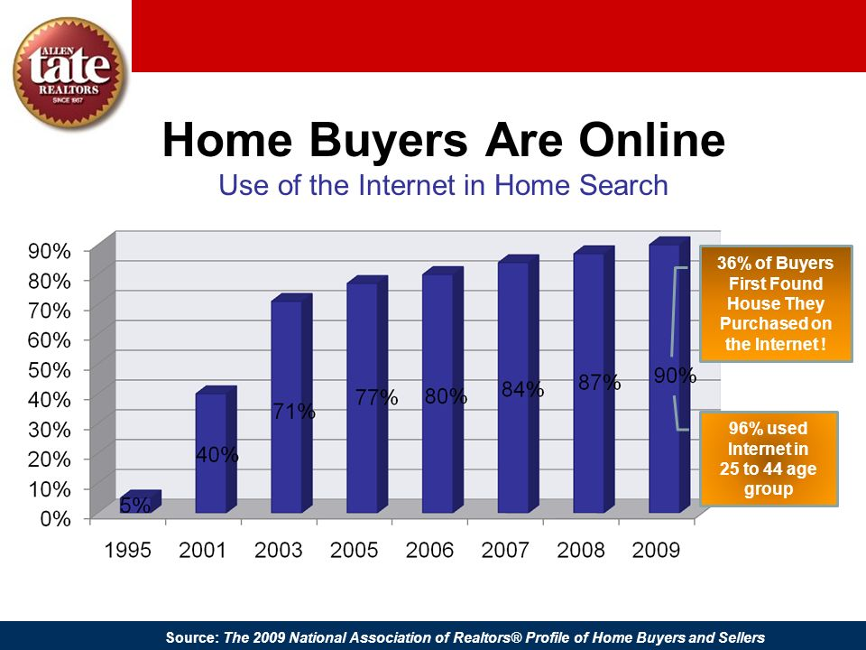 Home Buyers Are Online Use of the Internet in Home Search Source: The 2009 National Association of Realtors® Profile of Home Buyers and Sellers 36% of
