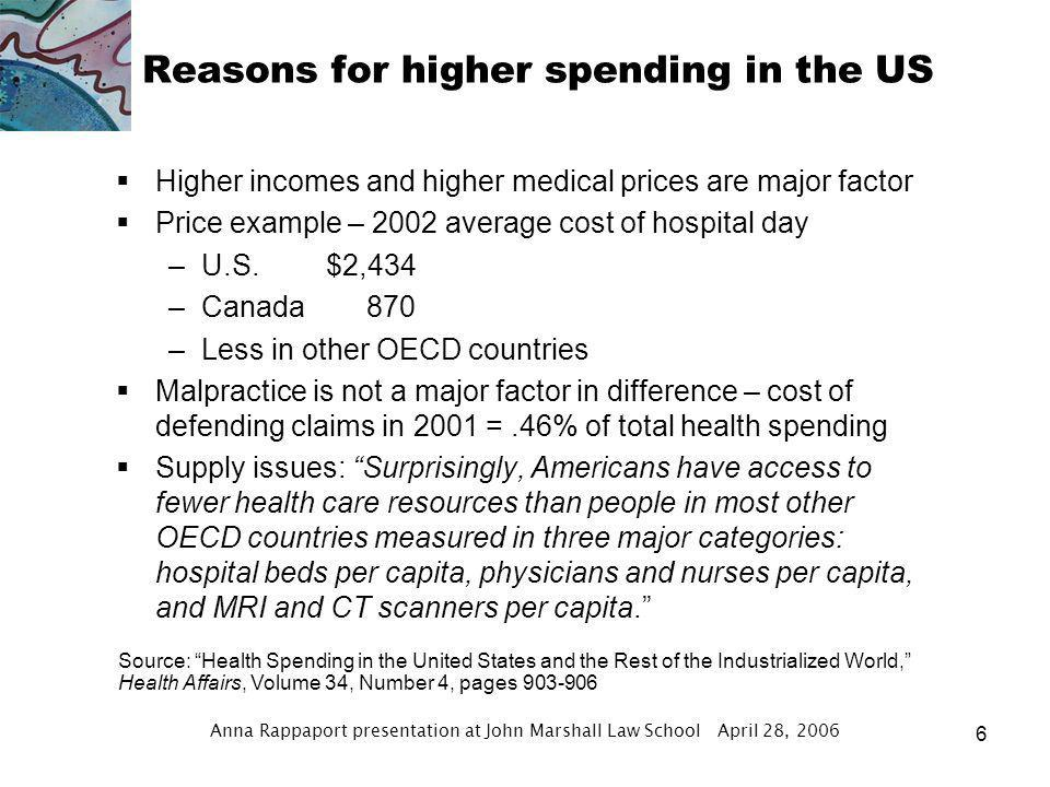 Anna Rappaport presentation at John Marshall Law School April 28, 2006 5 How the US Compares Source: Health Spending in the United States and the Rest of the Industrialized World, Health Affairs, Volume 34, Number 4, page 905 US Spending is Higher % of GDP 2002