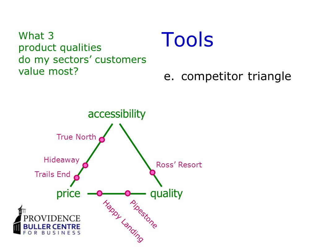 Tools e.competitor triangle accessibility pricequality True North Hideaway Trails End Ross Resort Pipestone Happy Landing What 3 product qualities do my sectors customers value most