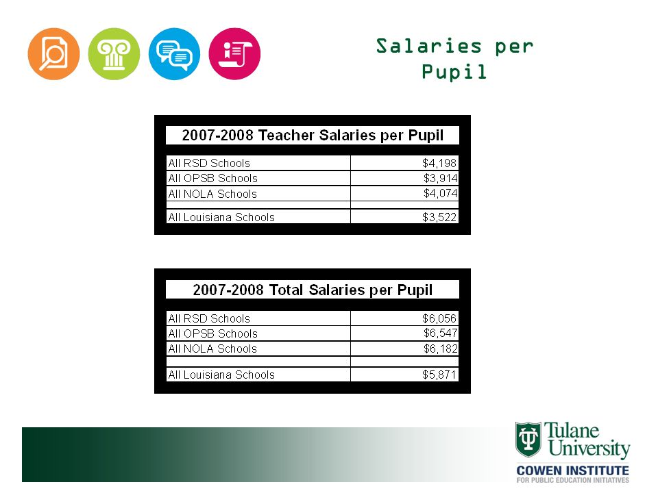 Salaries per Pupil