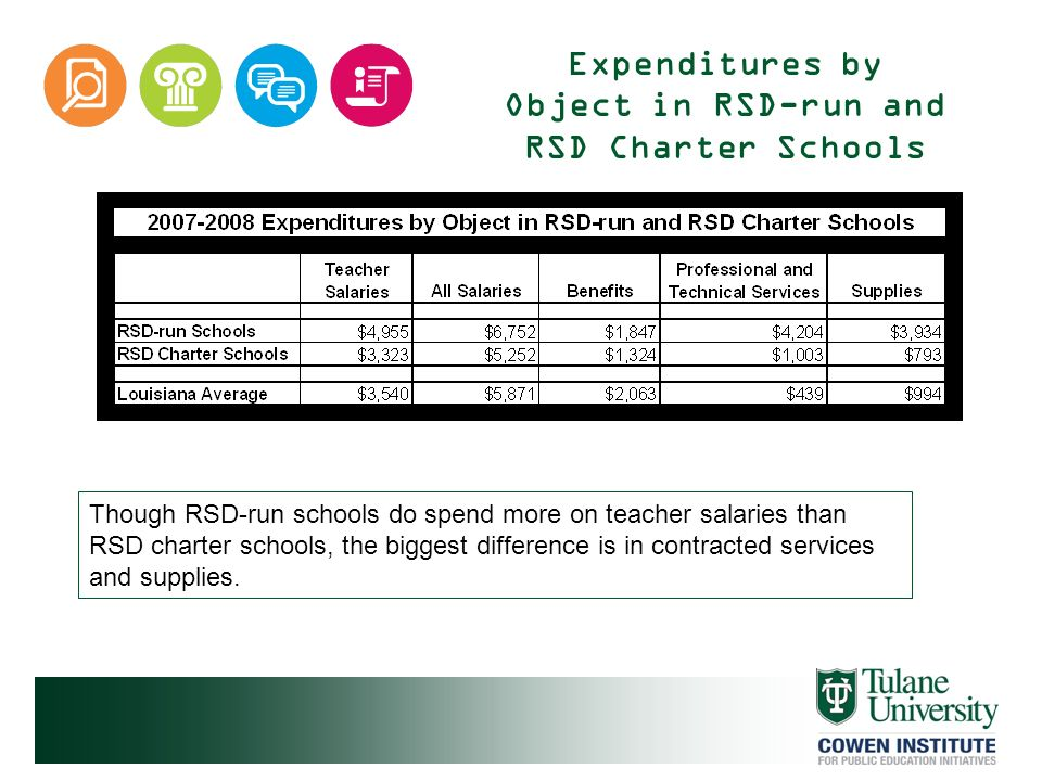 Expenditures by Object in RSD-run and RSD Charter Schools Though RSD-run schools do spend more on teacher salaries than RSD charter schools, the bigge