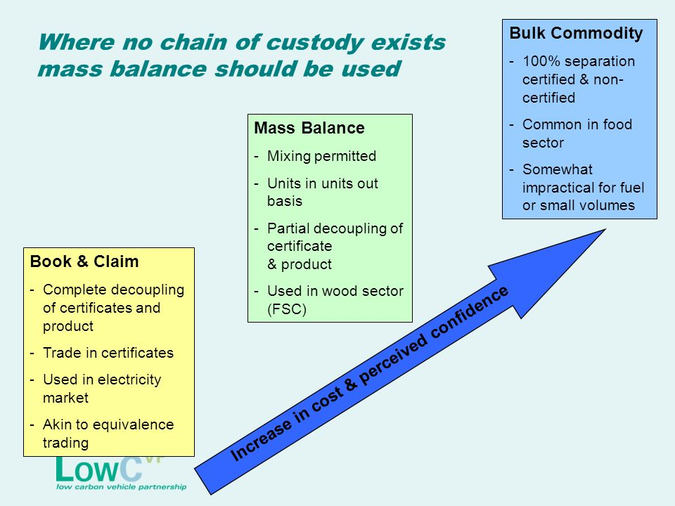 Where no chain of custody exists mass balance should be used Mass Balance -Mixing permitted -Units in units out basis -Partial decoupling of certifica