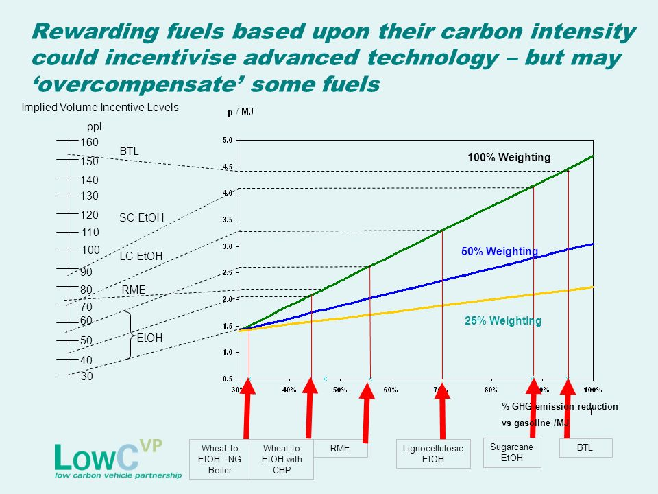 Rewarding fuels based upon their carbon intensity could incentivise advanced technology – but may overcompensate some fuels Wheat to EtOH - NG Boiler
