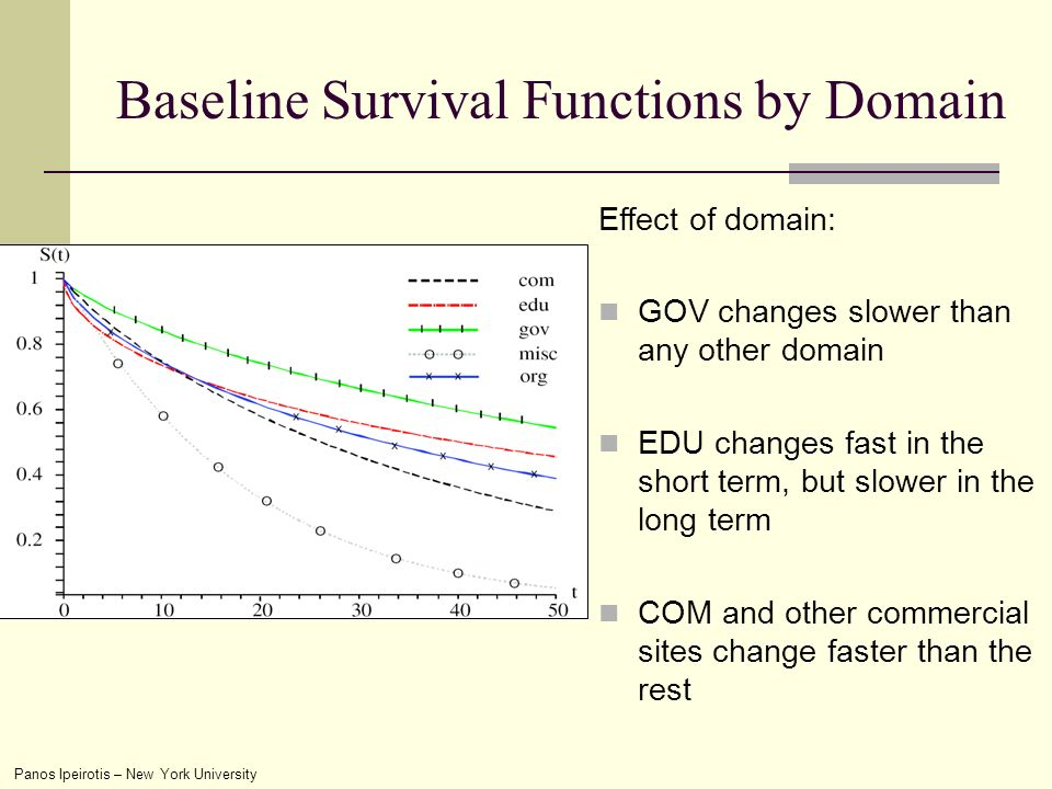 Panos Ipeirotis – New York University Baseline Survival Functions by Domain Effect of domain: GOV changes slower than any other domain EDU changes fast in the short term, but slower in the long term COM and other commercial sites change faster than the rest