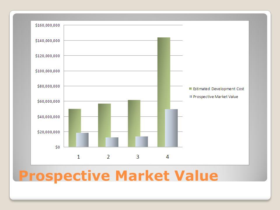 Prospective Market Value