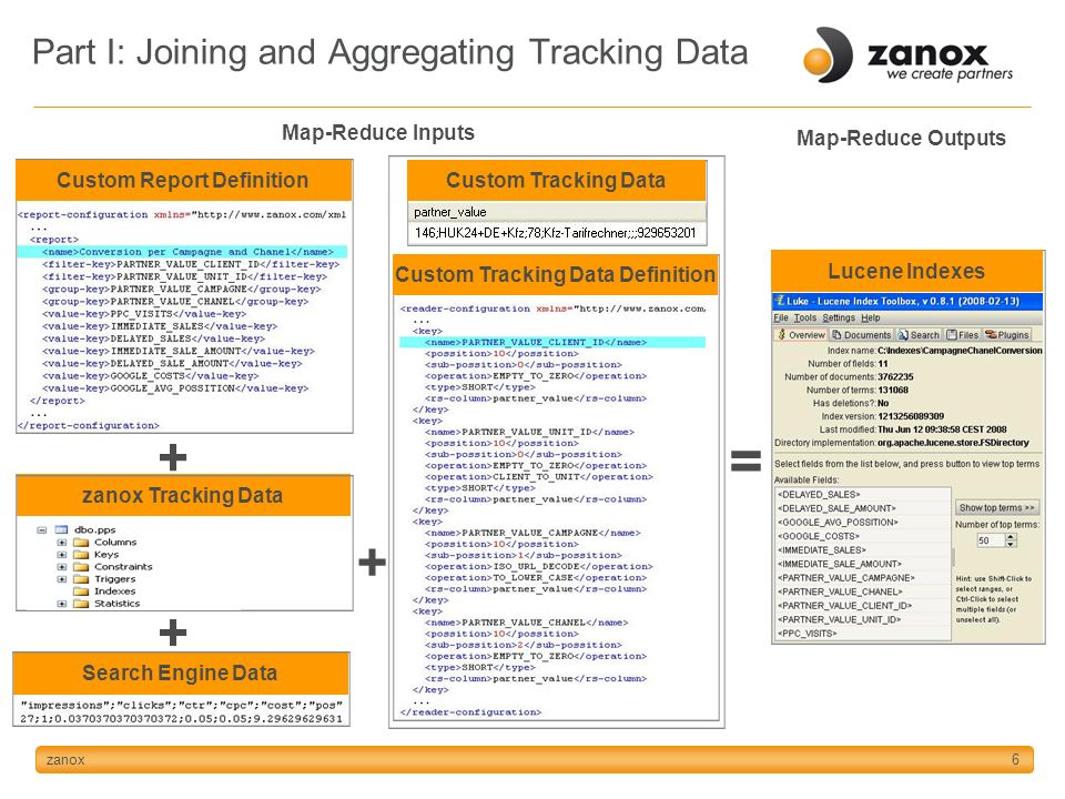 zanox6 Part I: Joining and Aggregating Tracking Data Custom Report Definition Custom Tracking Data Definition Custom Tracking Data Lucene Indexes zanox Tracking Data Search Engine Data + + + = Map-Reduce Inputs Map-Reduce Outputs