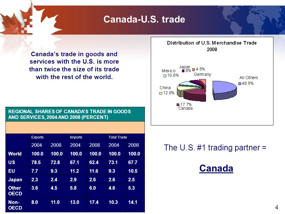 4 Canada-U.S. trade Canadas trade in goods and services with the U.S.