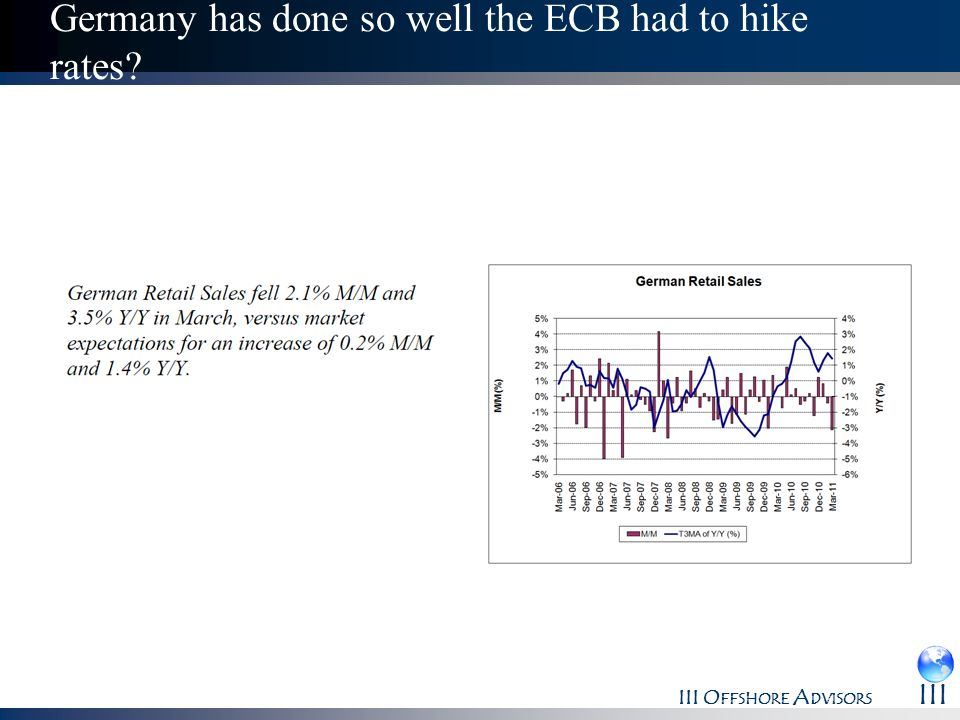 III O FFSHORE A DVISORS III Germany has done so well the ECB had to hike rates?