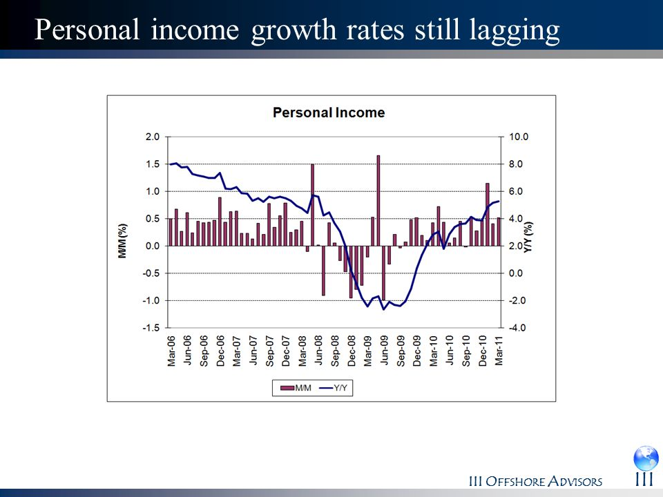 III O FFSHORE A DVISORS III Personal income growth rates still lagging