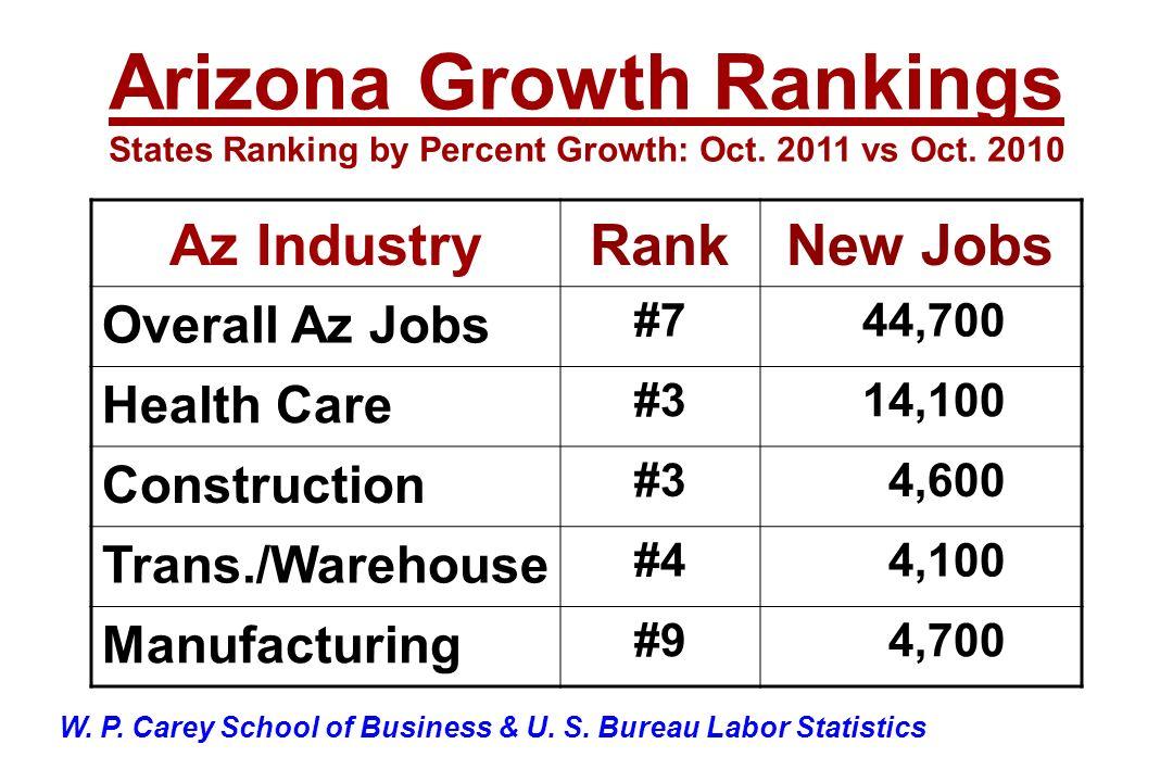 Az IndustryRankNew Jobs Overall Az Jobs #7 44,700 Health Care #3 14,100 Construction #3 4,600 Trans./Warehouse #4 4,100 Manufacturing #9 4,700 Arizona Growth Rankings States Ranking by Percent Growth: Oct.