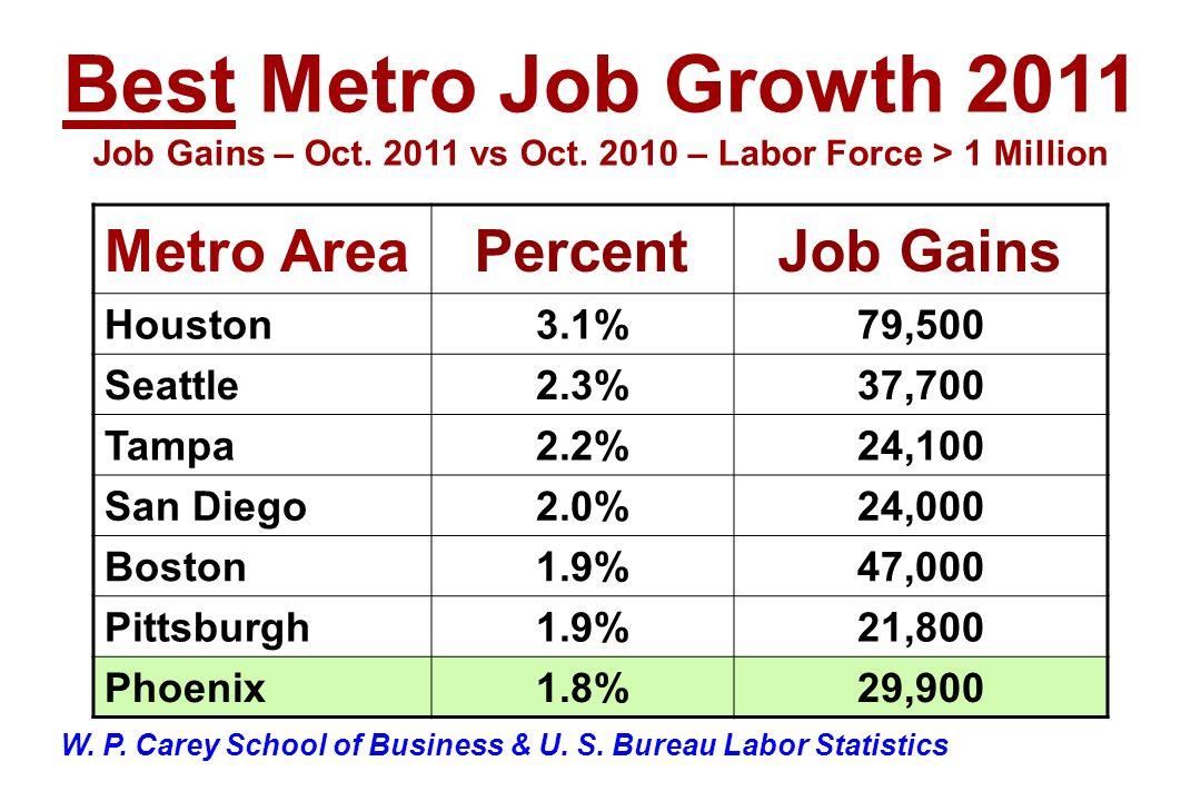 Metro AreaPercentJob Gains Houston3.1%79,500 Seattle2.3%37,700 Tampa2.2%24,100 San Diego2.0%24,000 Boston1.9%47,000 Pittsburgh1.9%21,800 Phoenix1.8%29,900 Best Metro Job Growth 2011 Job Gains – Oct.