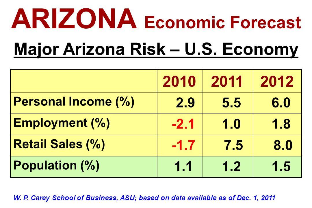201020112012 Personal Income (%) 2.9 5.5 6.0 Employment (%) -2.1 1.0 1.8 Retail Sales (%) -1.7 7.5 8.0 Population (%) 1.1 1.2 1.5 ARIZONA Economic For