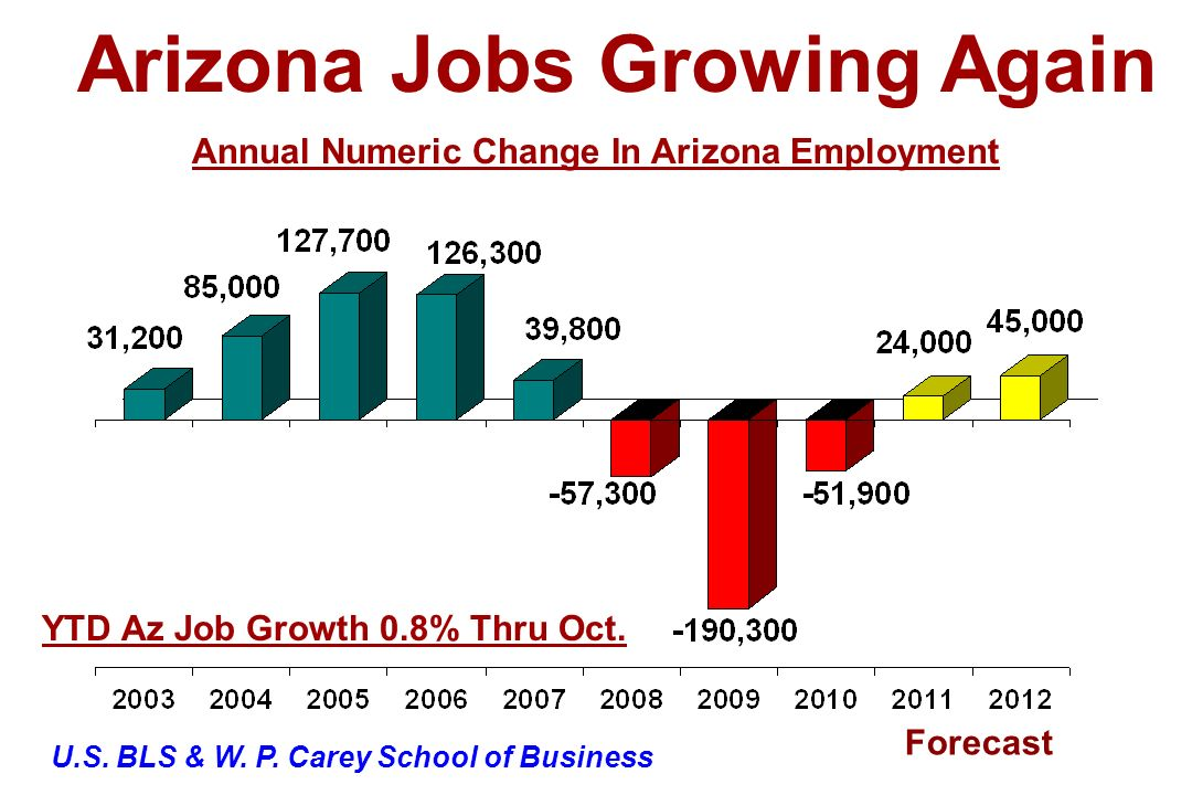 Arizona Jobs Growing Again Annual Numeric Change In Arizona Employment YTD Az Job Growth 0.8% Thru Oct. Forecast U.S. BLS & W. P. Carey School of Busi