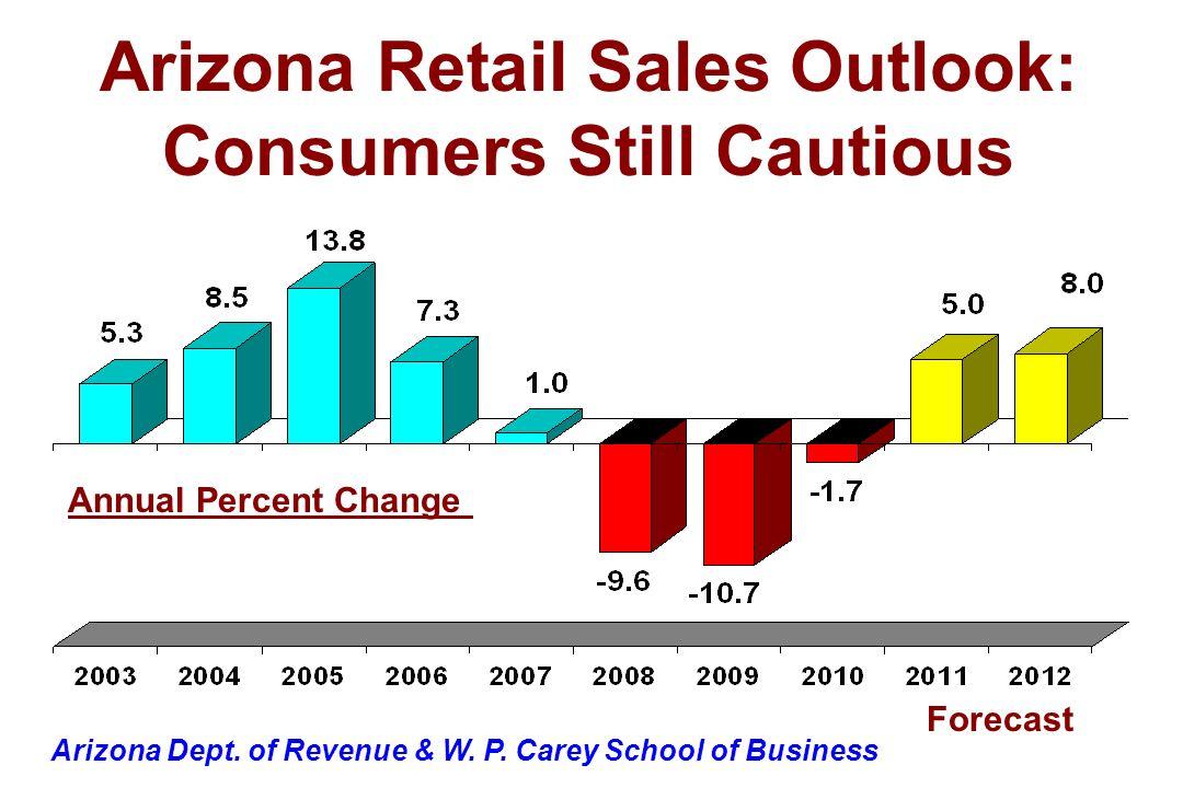 Annual Percent Change Arizona Dept. of Revenue & W. P. Carey School of Business Arizona Retail Sales Outlook: Consumers Still Cautious Forecast
