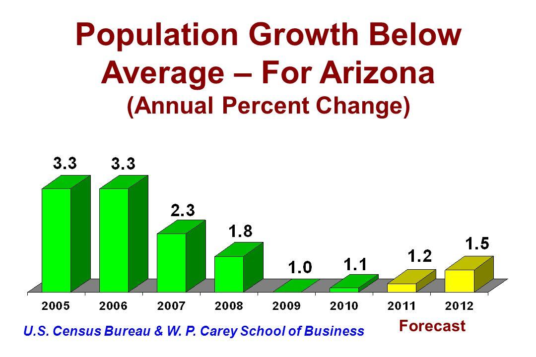 U.S. Census Bureau & W. P. Carey School of Business Forecast Population Growth Below Average – For Arizona (Annual Percent Change)