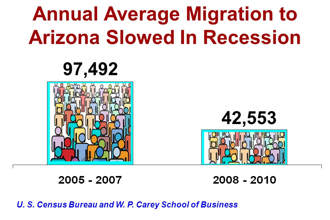 U. S. Census Bureau and W. P. Carey School of Business Annual Average Migration to Arizona Slowed In Recession 97,492 42,553
