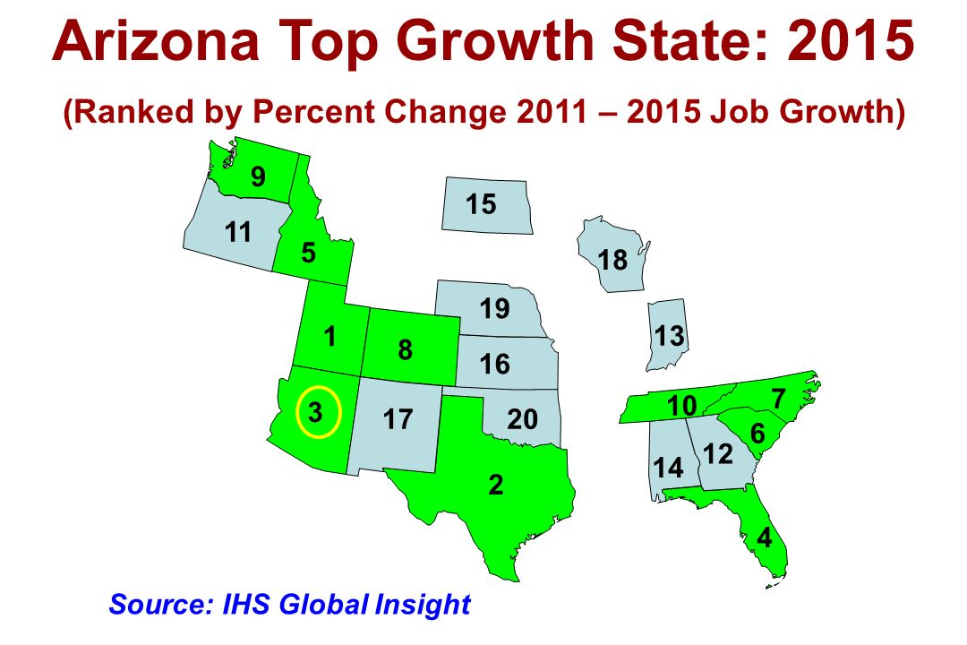(Ranked by Percent Change 2011 – 2015 Job Growth) Arizona Top Growth State: 2015 6 2 1 7 3 10 4 9 5 8 17 11 12 13 14 15 16 19 20 18 Source: IHS Global