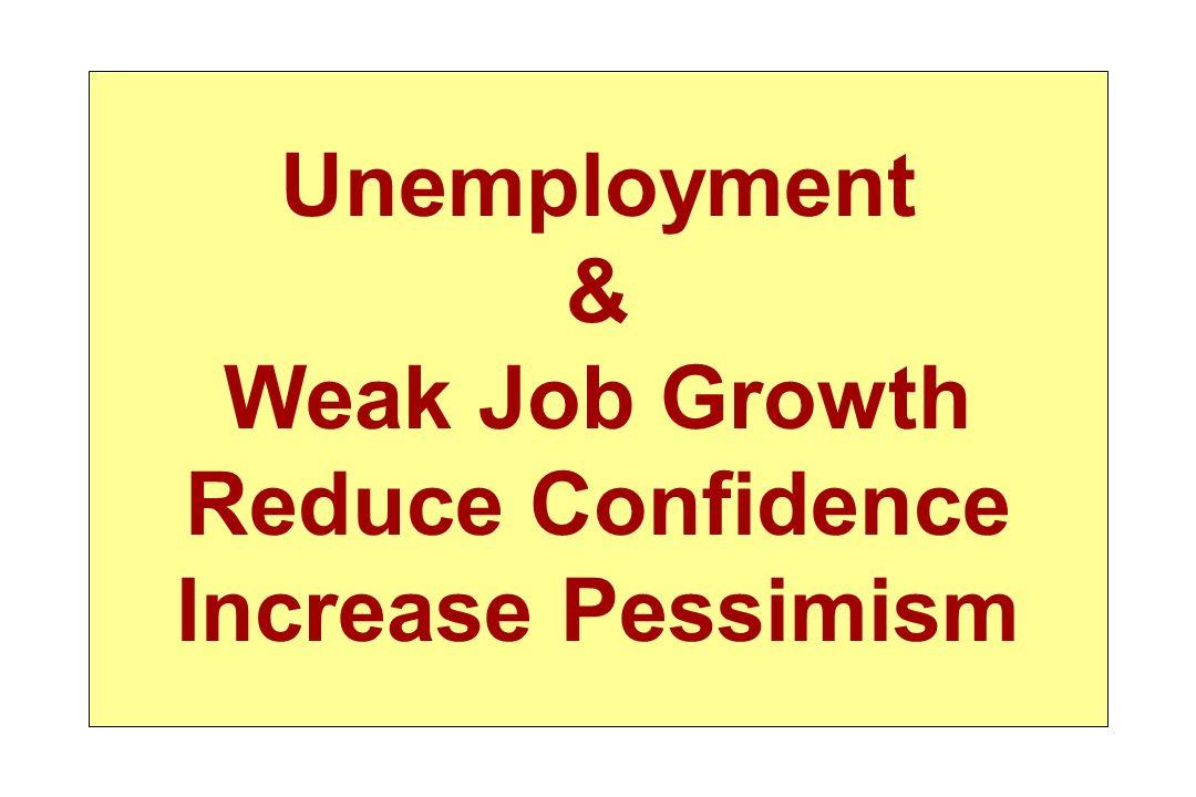 Unemployment & Weak Job Growth Reduce Confidence Increase Pessimism