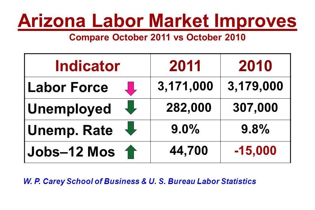 Indicator20112010 Labor Force 3,171,0003,179,000 Unemployed 282,000307,000 Unemp. Rate 9.0%9.8% Jobs–12 Mos 44,700-15,000 Arizona Labor Market Improve