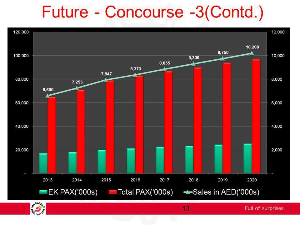 Future - Concourse -3(Contd.) 13