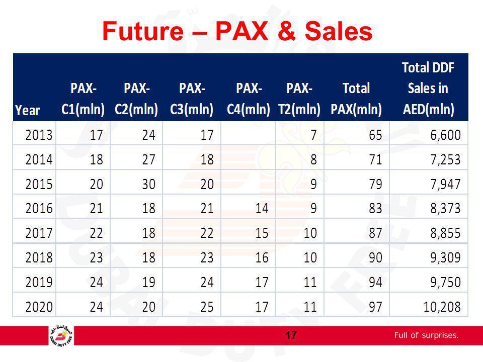 Future – PAX & Sales 17