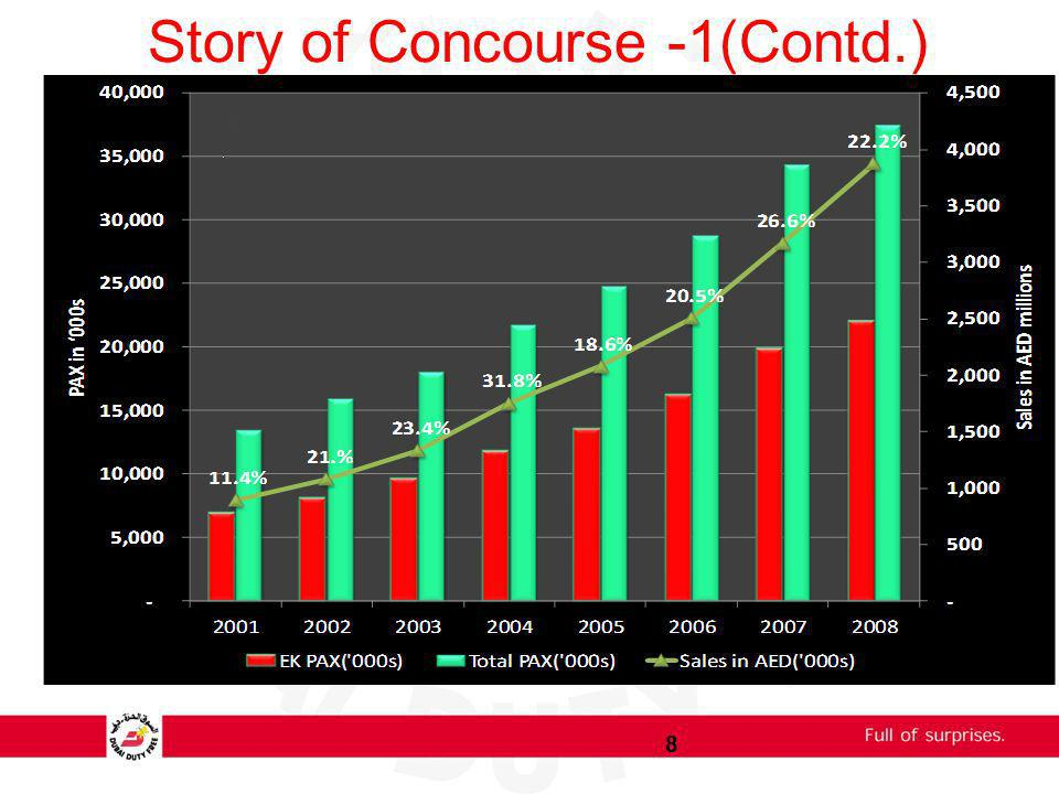 Story of Concourse -1(Contd.) 8