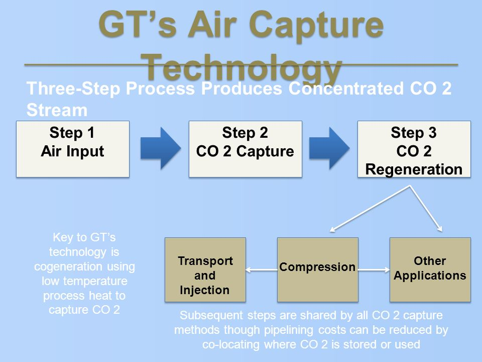 GTs Air Capture Technology Three-Step Process Produces Concentrated CO 2 Stream Step 1 Air Input Transport and Injection Compression Other Application