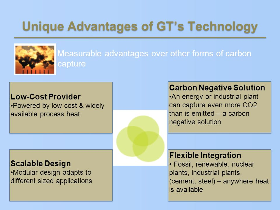 Unique Advantages of GTs Technology Measurable advantages over other forms of carbon capture Low-Cost Provider Powered by low cost & widely available