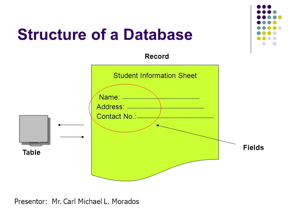 Presentor: Mr. Carl Michael L. Morados Structure of a Database Student Information Sheet Name: Address: Contact No.: Table Record Fields