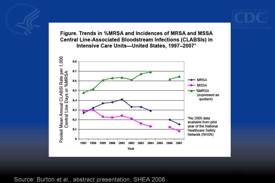 Source: Burton et al., abstract presentation, SHEA 2008
